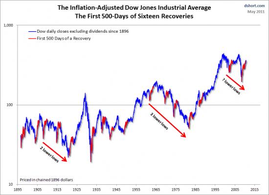 Скорректированный на инфляцию Dow