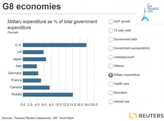Экономические показатели G8