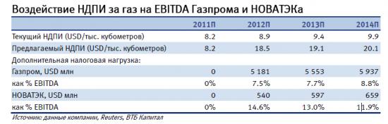 Как повышение налогов повлияет на прибыль Газпрома и Новатэка