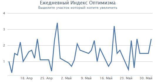 Индекс оптимизма смарт-лаб