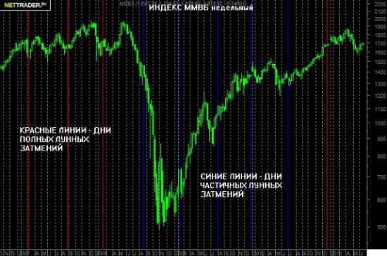 Влияние лунного затмения на фондовый рынок