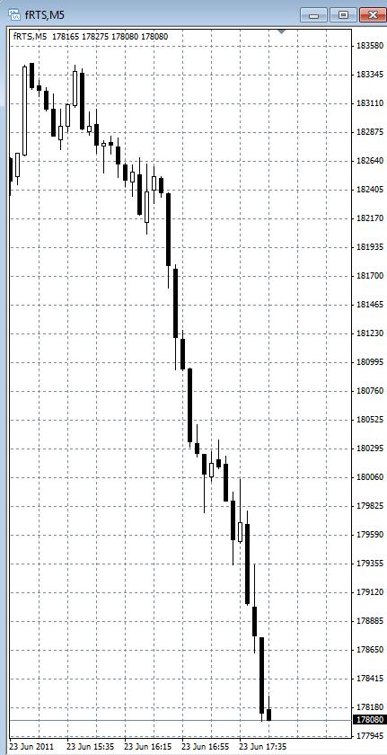причины падения рынка акций
