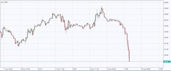 причины падения цен на нефть