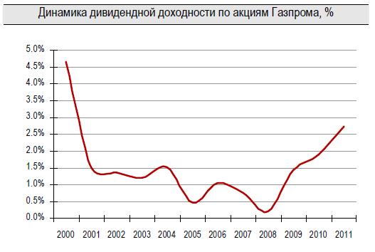 Дивидендная доходность акций Газпрома