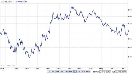 доходности казначейских облигаций США