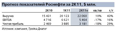 прогноз финансовых показателей Роснефти