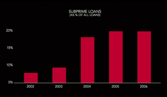 subprime loans 3 subprime loan performance more importantly, these subprime auto loans are performing well within the expected range figure 2 displays the cumulative write-off rate (as a percentage of total balances.