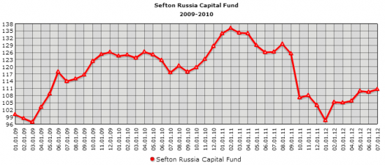 Sefton Russia Capital Fund