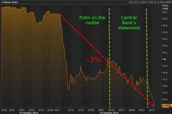 курсовая политика Центральный Банк отменил валютный коридор интервенций по бивалютной корзине