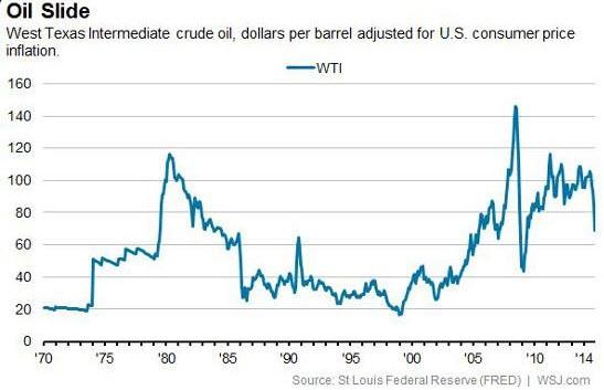Цена нефти на форекс график курсы forex новосибирск