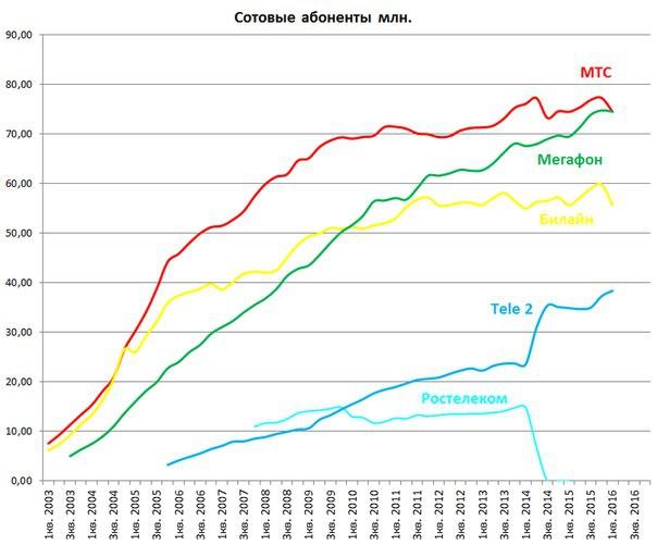 Мегафон акции mfon форум цена акций котировки стоимость сегодня Мегафон впервые в истории обогнал МТС по числу абонентов