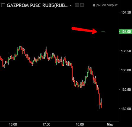 форум акций газпрома сегодня правило, чтобы