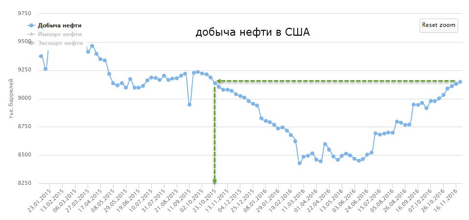 Экспорт нефти опционы forex binar invest.