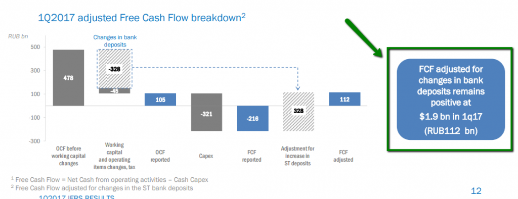 free cash flow by c chang Free cash flow is the cash a company produces through its operations, less the cost of expenditures on assets in other words, free cash flow or fcf is the cash left over after a company pays for.