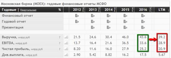 JPM понизил цель по акциям Мосбиржи со 155 до 115 руб