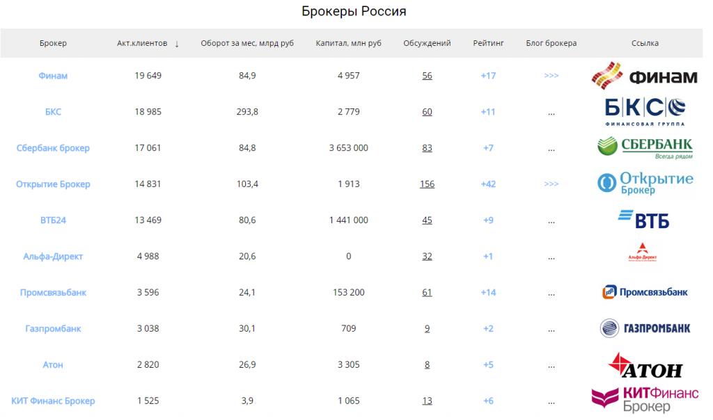 список брокеров россии