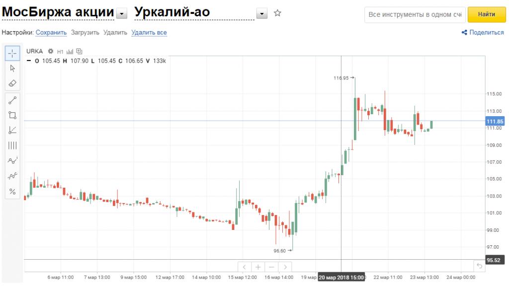 График биткоин финам форекс доверительное управление счетом