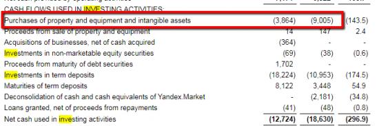 Почему CAPEX Яндекса резко вырос?