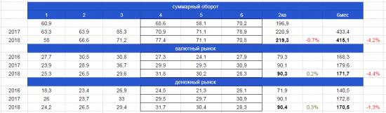 Обороты Московской Биржи, что ждать от отчета за 2 квартал?