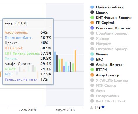 Лучшие российские брокеры для торговли на бирже курсы торговли на бирже