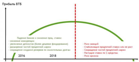 Удачный прогноз по ВТБ