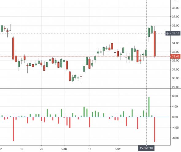 АДР Яндекса -10% на новостях о том, что Сбербанк хочет купить 30% компании