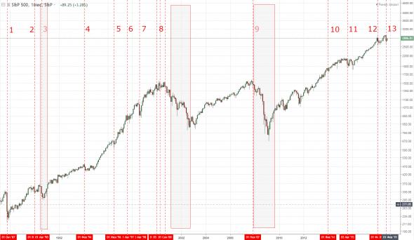 Корреции на S&P500 и рецессии в американской экономике