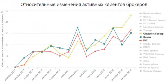 Статистика по российским брокерам в сентябре октябре 2018