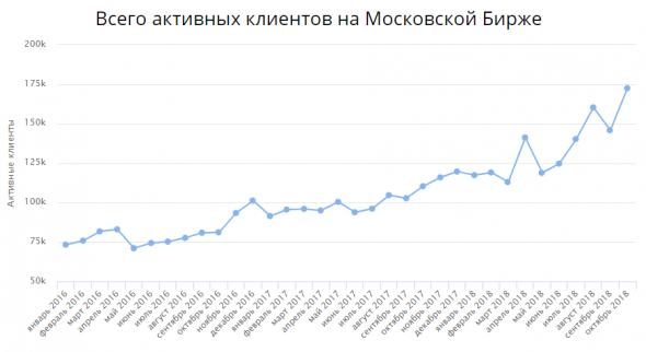 Число активных клиентов на Московской Бирже удвоилось за последние 2 года