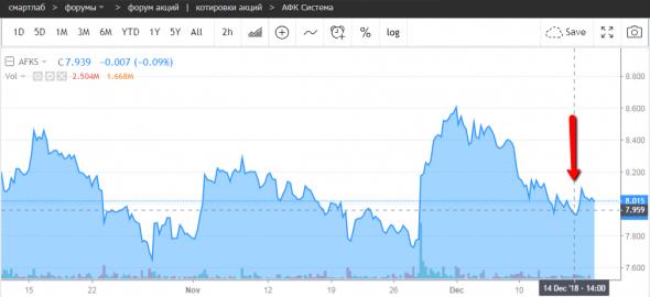 Шамолин 14 декабря продал акций АФК Системы на 18,7 млн руб