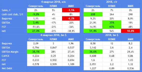 Сравнил отчеты НЛМК ММК и Северстали за 2018 год и 4 квартал в 1 табличке