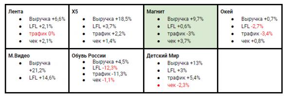 Отчитался Магнит: сводные данные в одной табличке: