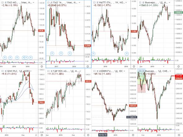 Tradingview: не убрать график...и... не отобразить график!