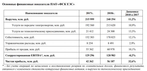 ФСК ЕЭС отчет РСБУ 2018