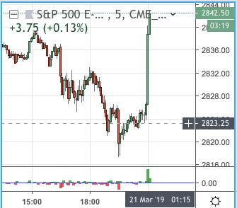 ФРС: не будем повышать ставки в этом году