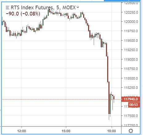 Рубль рухнул на сообщениях о новых санкциях