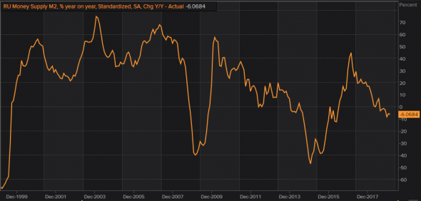 Как влияет М2 на разгон ВВП или зачем ЦБ изымает рубли из экономики?