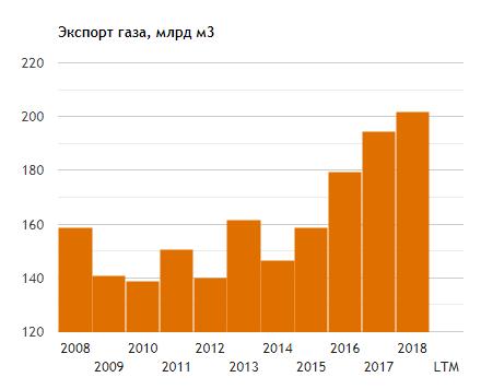 2019 будет для Газпрома хуже, чем 2018