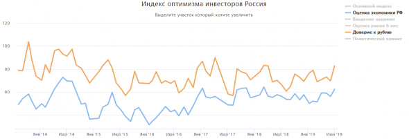 Бизнес-климат России худший за 11 лет