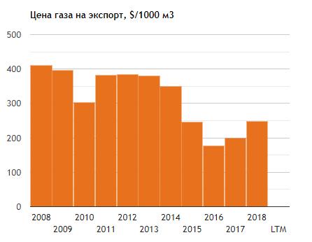 Экспорт Газпрома в августе может упасть