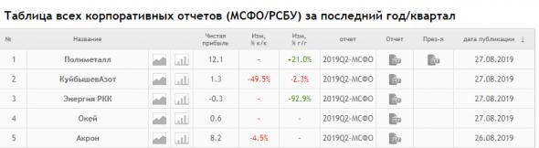 Отчеты сегодня: 500 руб за лучшие комментарии на форуме!