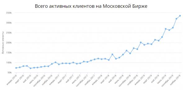 Я посмотрел статистику брокеров за октябрь-ноябрь и что же меня удивило?
