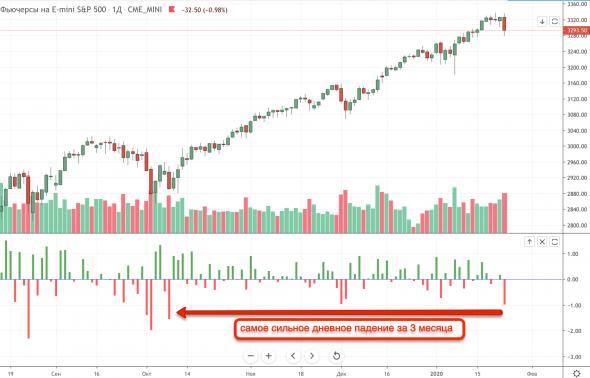 Почему американский рынок S&P500 обрушился в пятницу?