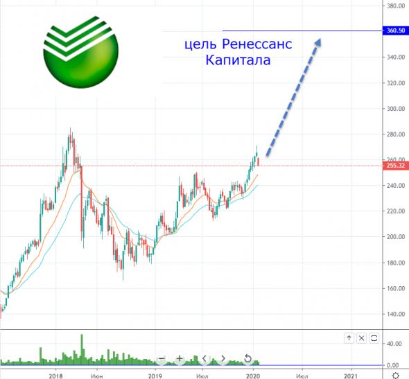 📈Ренессанс Капитал: апсайд акций Сбербанка составляет 36%, цель 360 рублей.