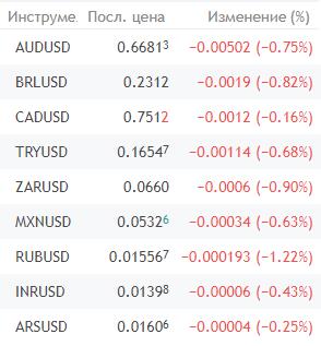 На чем обрушился фондовый рынок под конец этой недели?