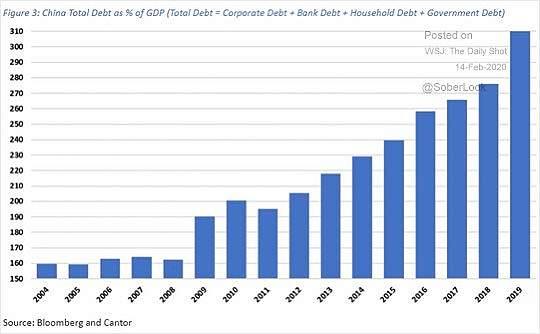Китай, долговой кризис