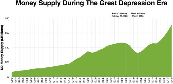 Почему денежный агрегат M2 падал во время Великой депрессии?