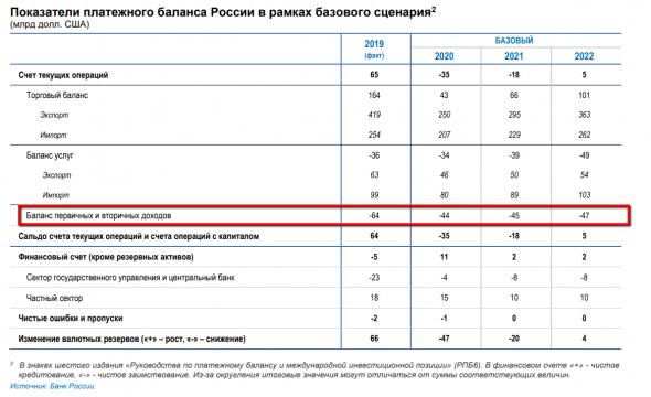 Баланс первичных и вторичных доходов платежного баланса России