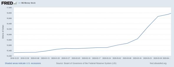 Как QE от ФРС конвертируется в инфляцию?