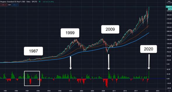 S&P500: +36% за 5 месяцев. Уже проходили в прошлом. Что последовало дальше?